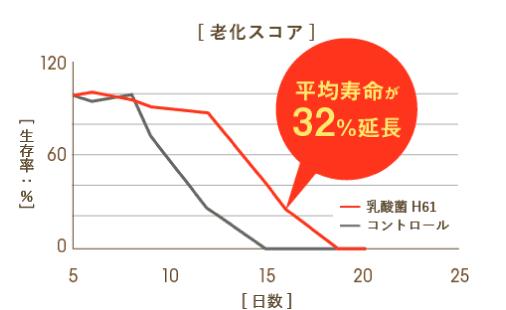 平均寿命が32%延長