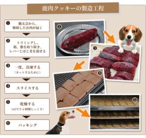 鹿肉クッキーの製造工程